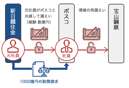 AOS-Trade-secret_shin-nittetsu_w960.png