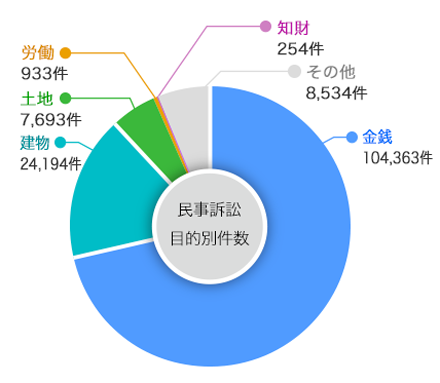 Corporate-lawsuit_pie-graph_w440.png